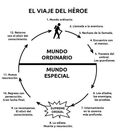 el-viaje-del-heroe-4